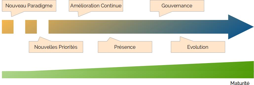Notre parcours de transformation